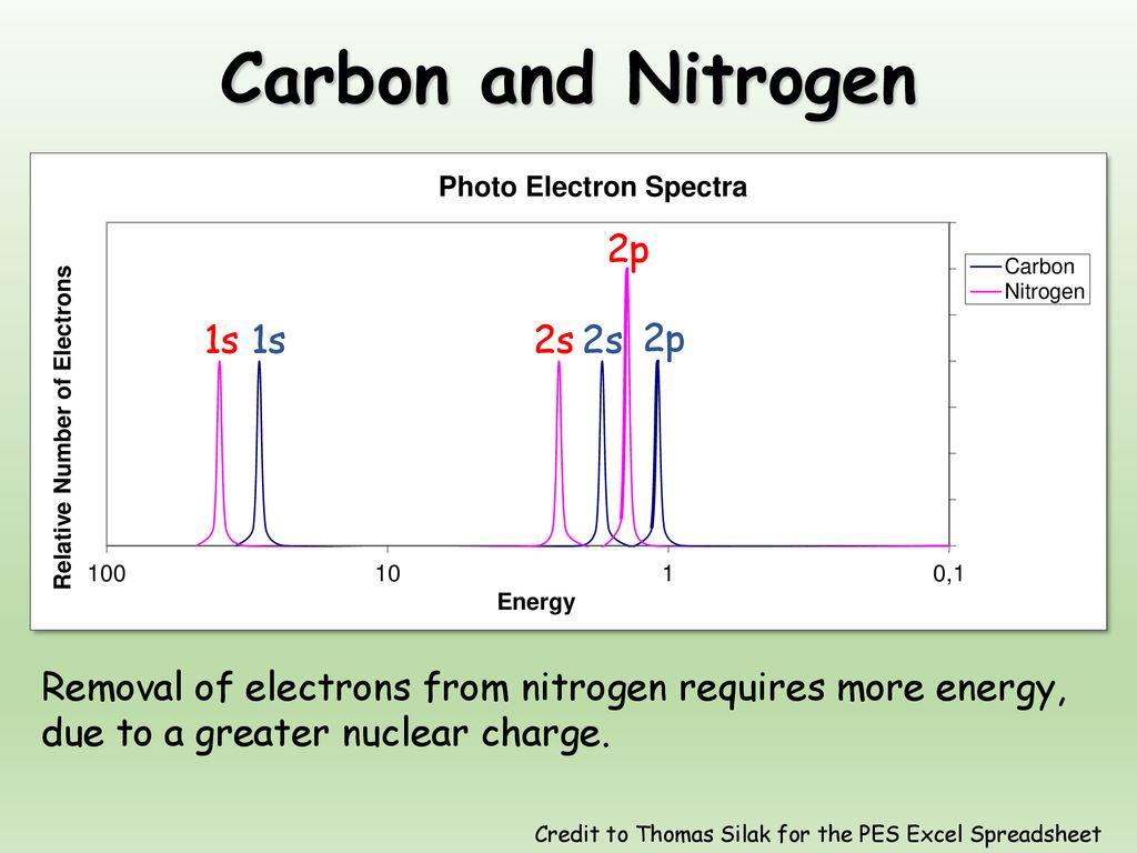 Photoelectron Spectroscopy Aka Photoemission Spectroscopy Ppt Download