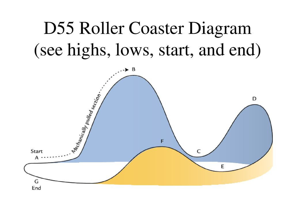 Fantastic D55 Roller Coaster Energy Ppt Download Wiring Database Ittabxeroyuccorg