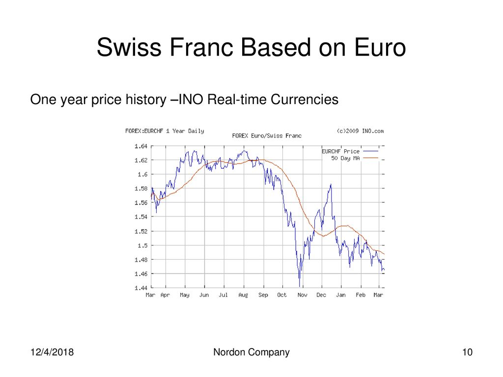 Currency World 12/4/2018 Nordon Company  - ppt download