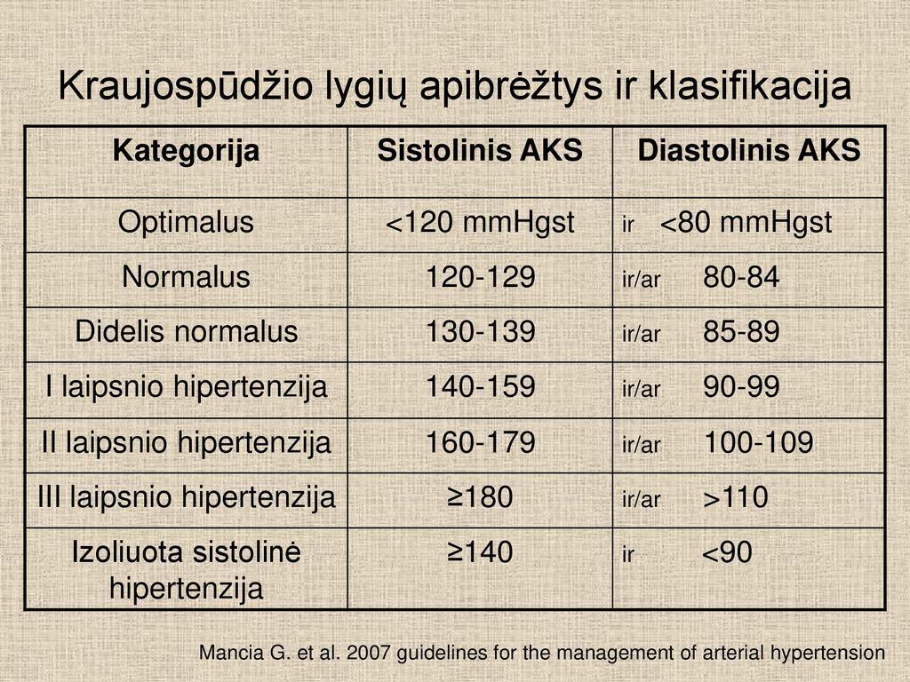 2 laipsnio hipertenzija rizika 3 kas tai
