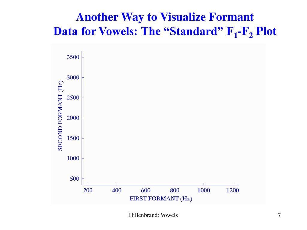 The Acoustics And Perception Of American English Vowels Ppt Download