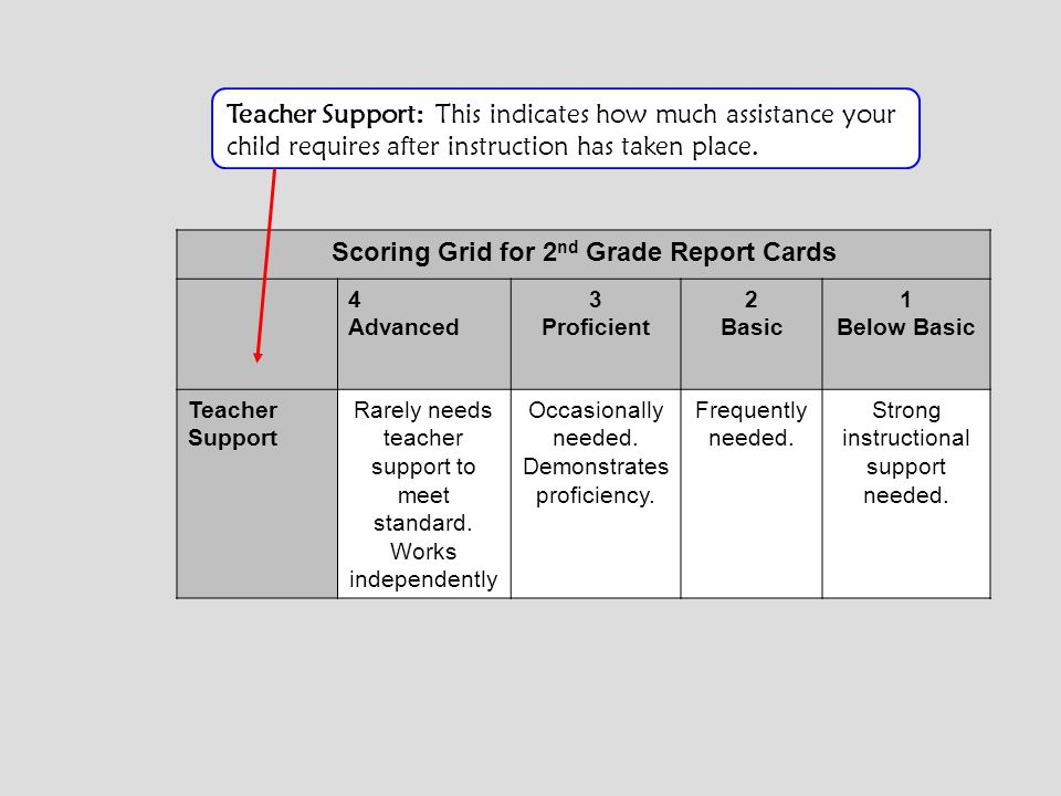 Scoring Grid for 2nd Grade Report Cards