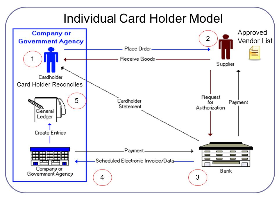 Individual Card Holder Model