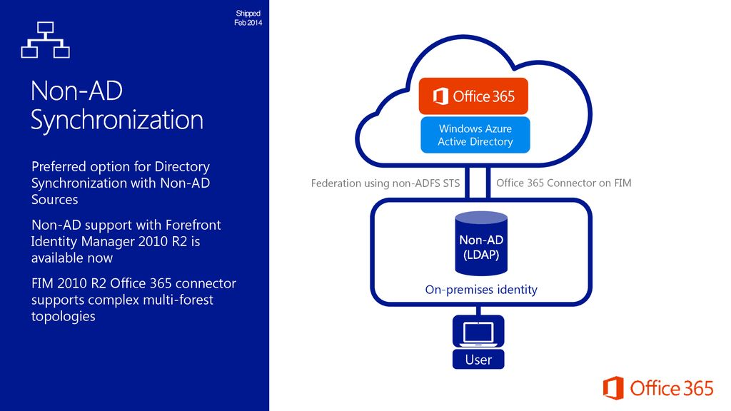 M7: New Features for Office 365 Identity Management - ppt