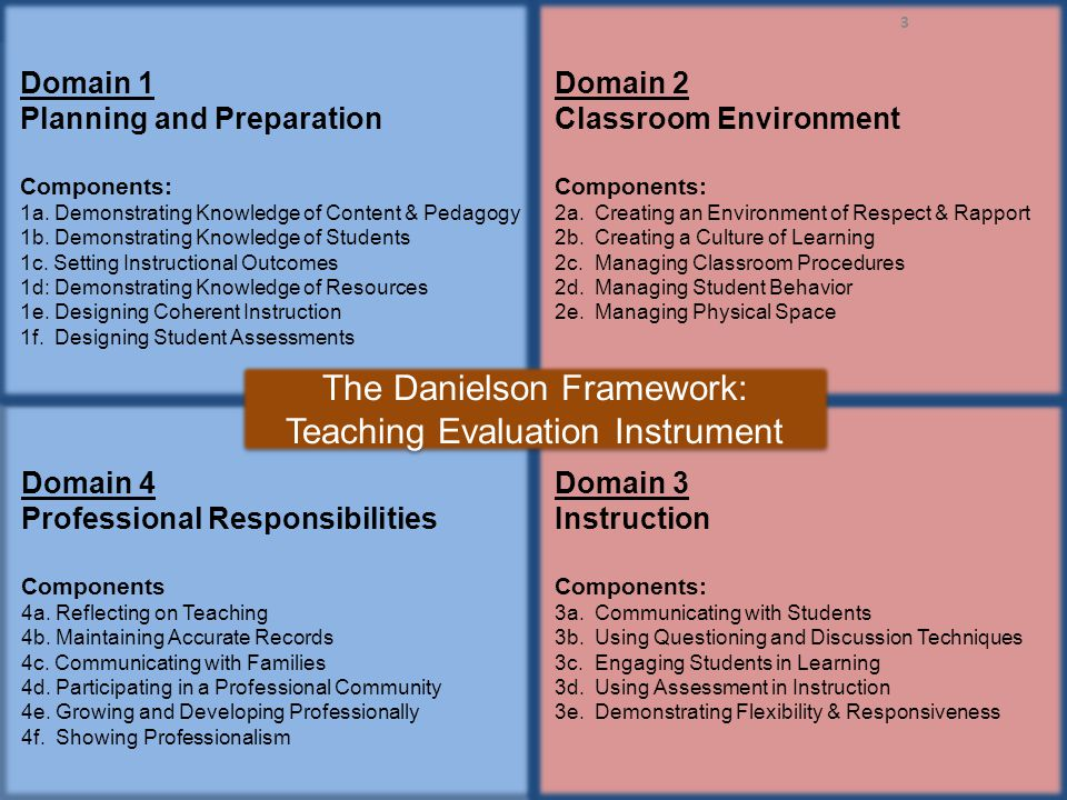 The Danielson Framework: Teaching Evaluation Instrument