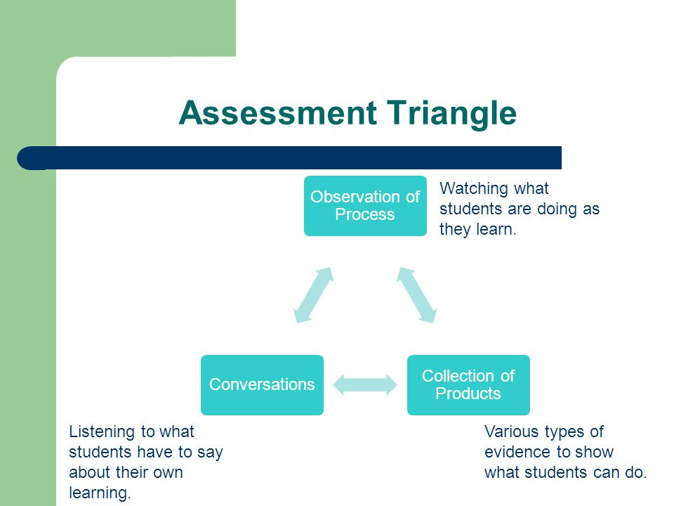 Assessment Triangle Watching what students are doing as they learn.