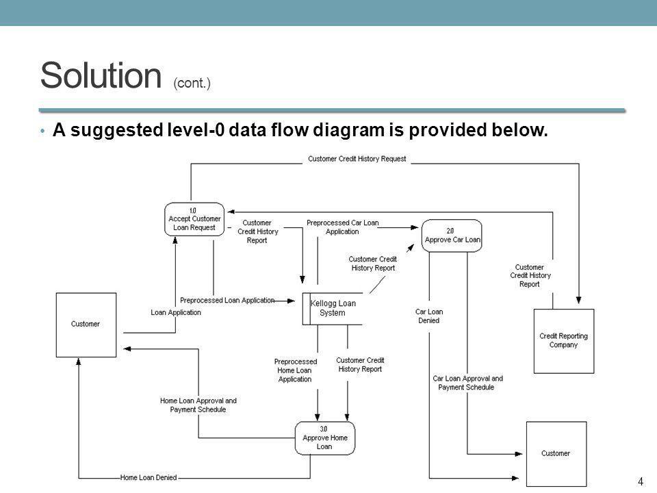 Data flow diagram for bank loan application trusted wiring diagram loan system data flow diagram electrical work wiring diagram u2022 rh aglabs co level 1 data ccuart Choice Image