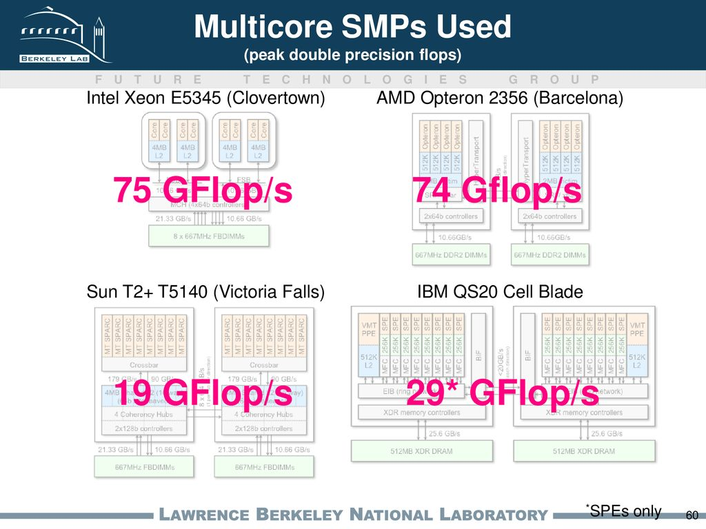 Auto-tuning Memory Intensive Kernels for Multicore - ppt download