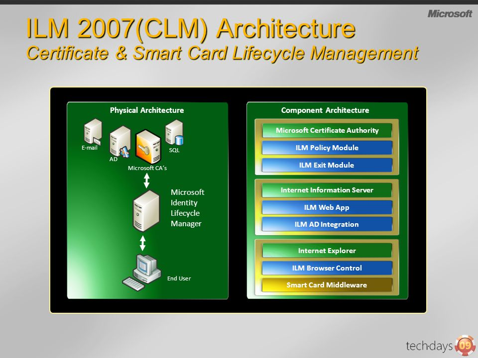 Strong Authentication With Smart Cards Using Ilmclm Ppt Download