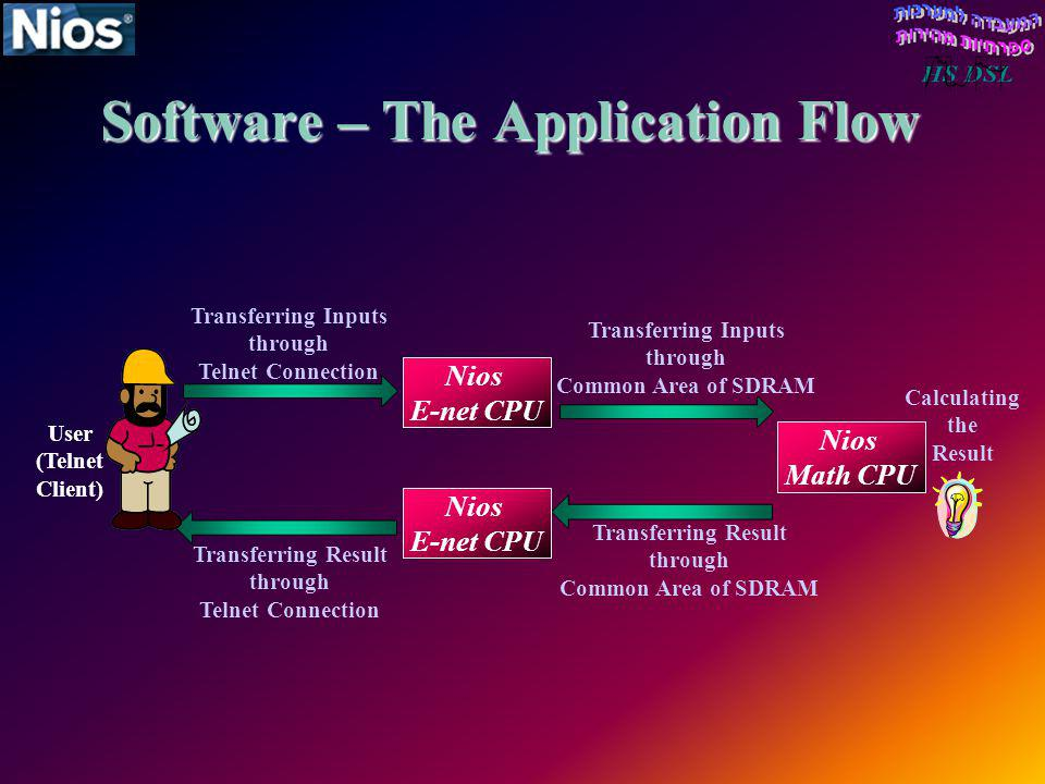 Software – The Application Flow