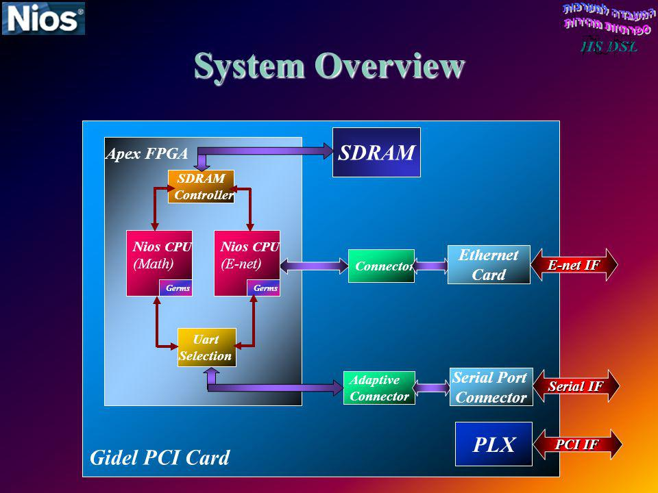 System Overview SDRAM Gidel PCI Card PLX Apex FPGA Ethernet Card