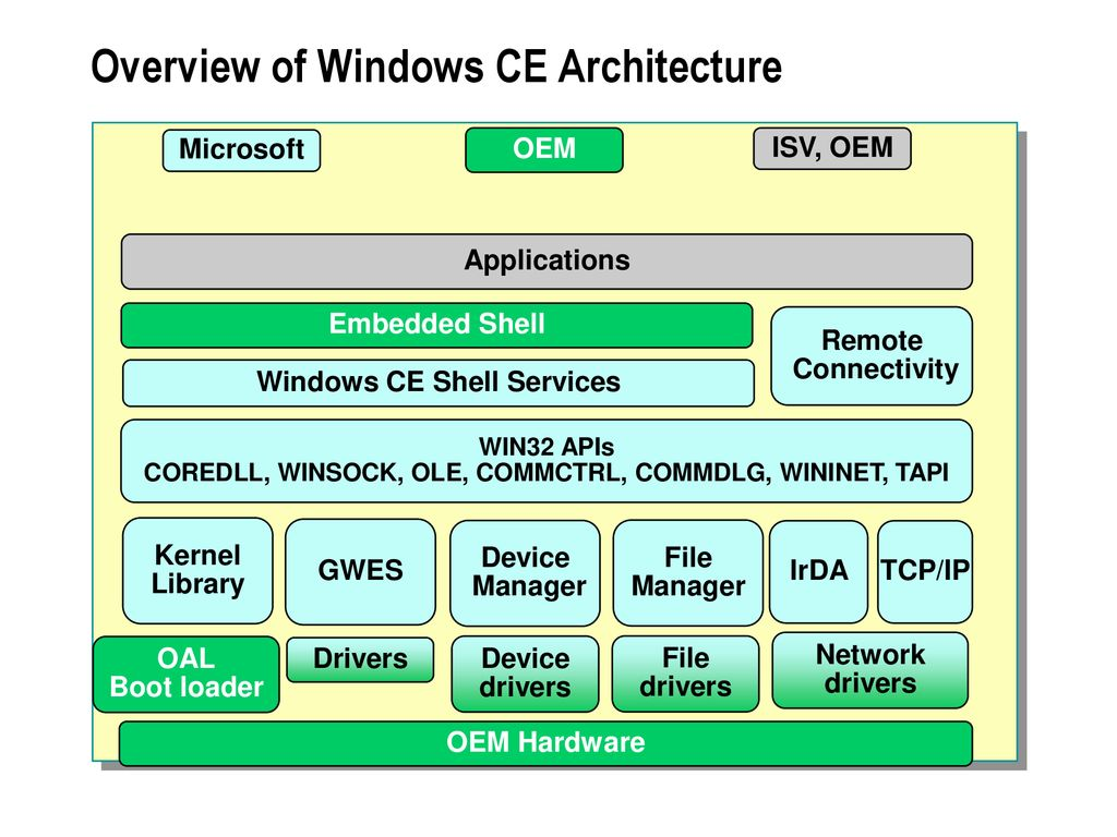 Module 1: Introduction to Windows CE - ppt download