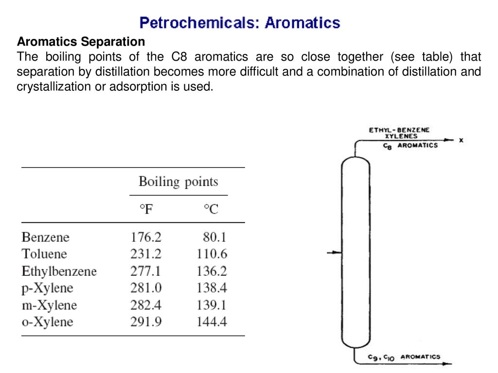 Petrochemicals  - ppt download