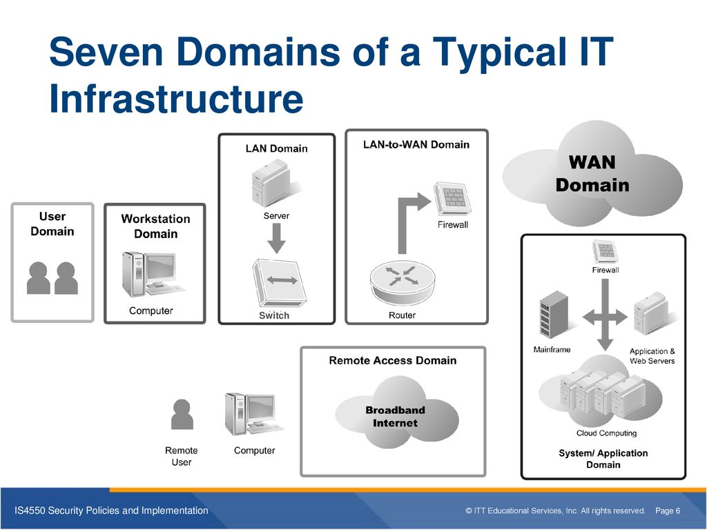 what are the seven domains of a typical it infrastructure