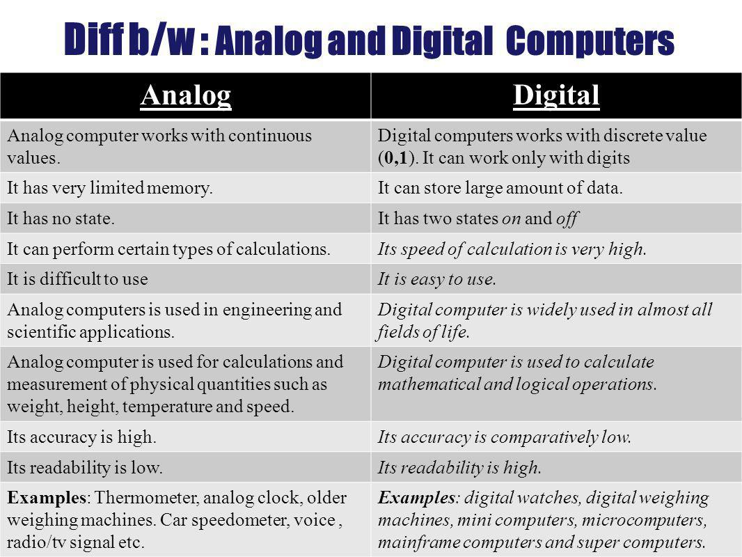 Types Of Computers On The Basis Of Principle Of Construction Ppt