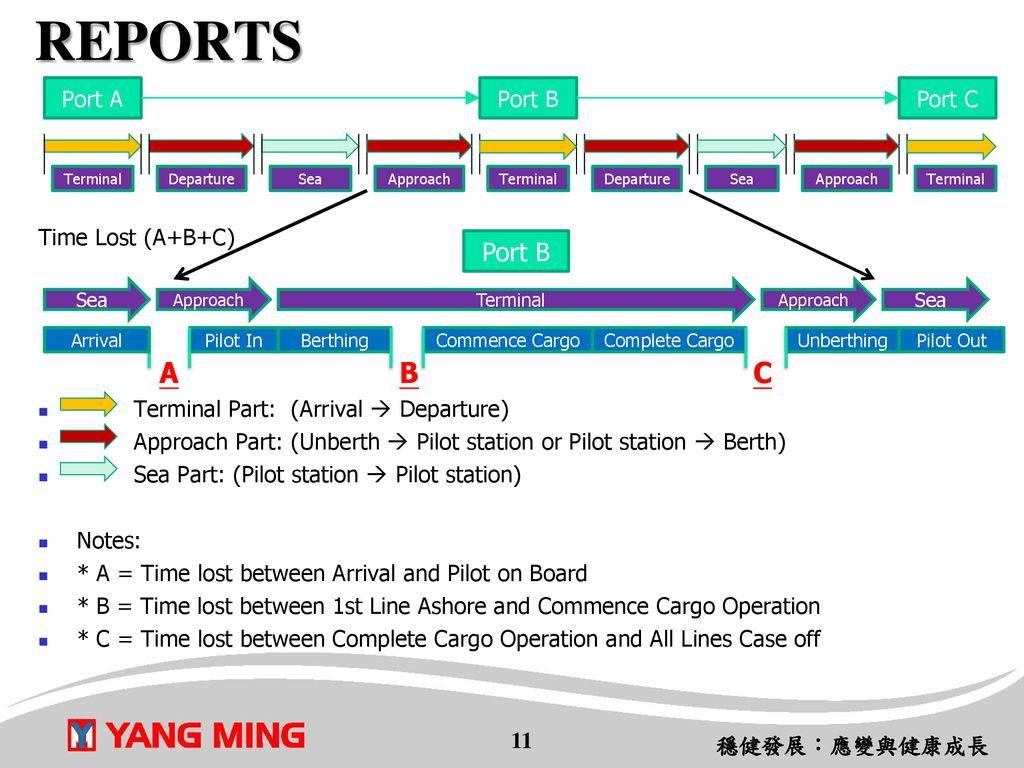 Vessel Operation System (VOS) - ppt download