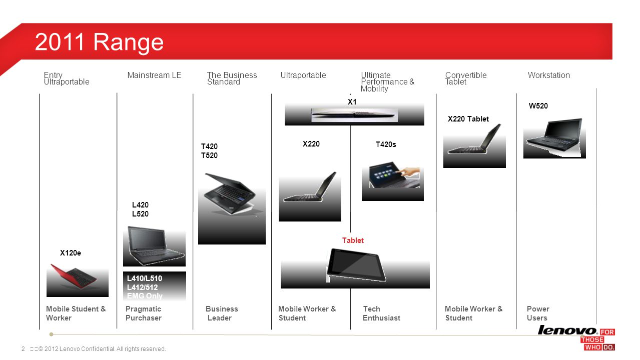 2012 ThinkPad Technical  - ppt download