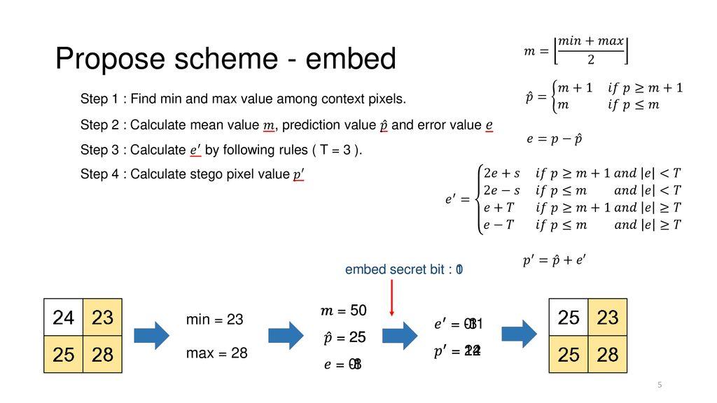 A Reversible Data Hiding Scheme Based on Prediction-Error Expansion