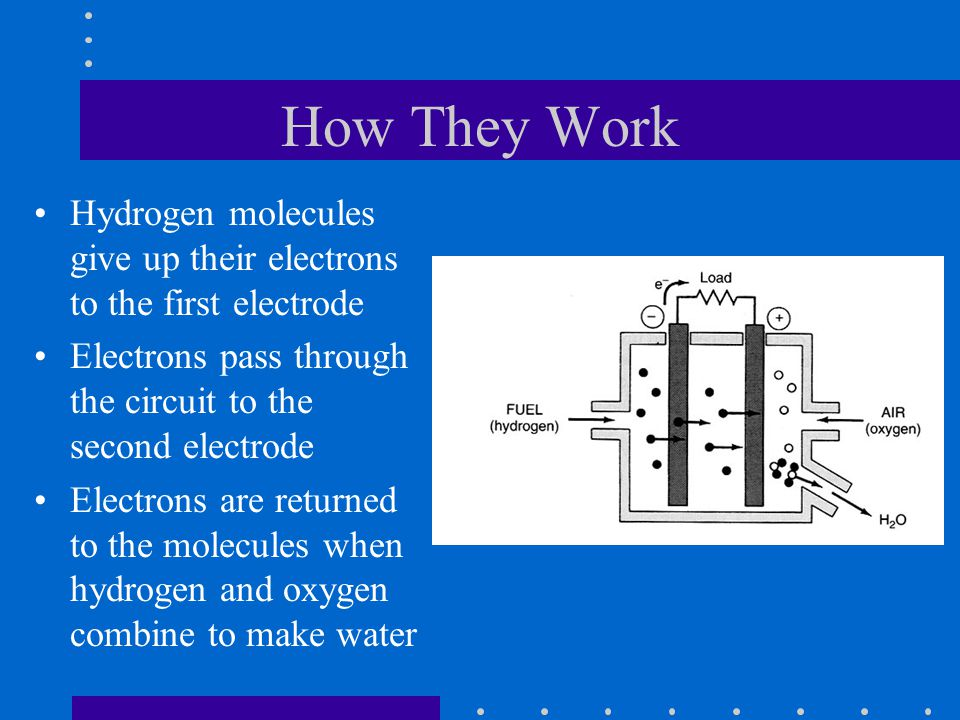 How They Work Hydrogen molecules give up their electrons to the first electrode. Electrons pass through the circuit to the second electrode.