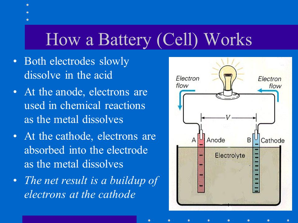 How a Battery (Cell) Works