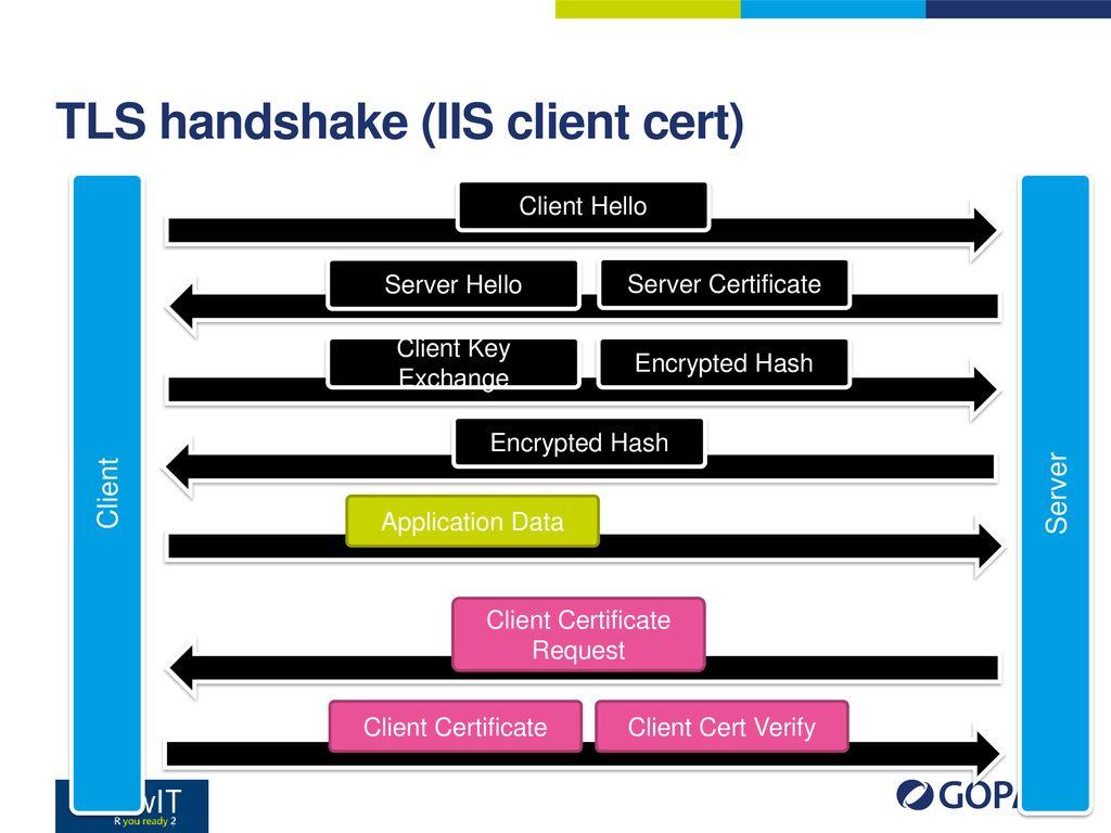 TLS Ing  Ondřej Ševeček   PM Windows Server   GOPAS a s