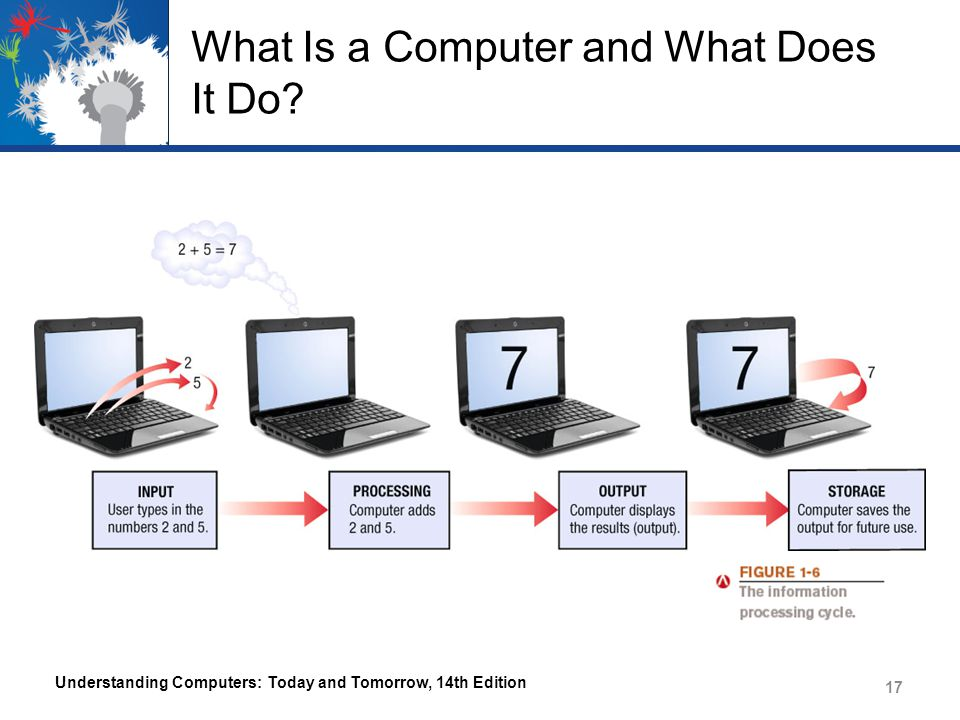 what do we use computers for today