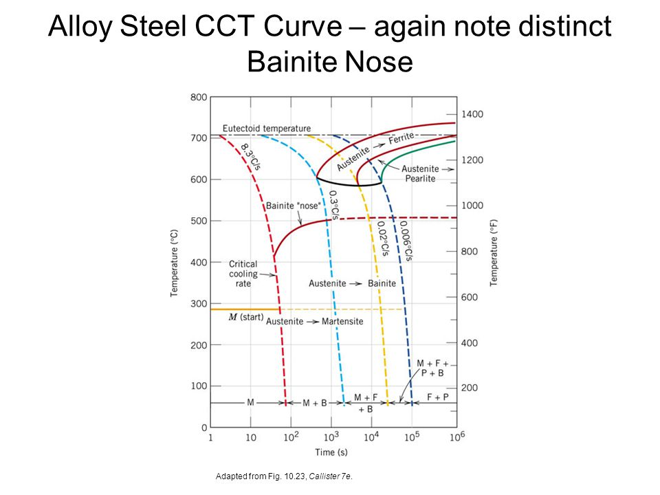 Issues to address transforming one phase into another takes alloy steel cct curve again note distinct bainite nose ccuart Image collections