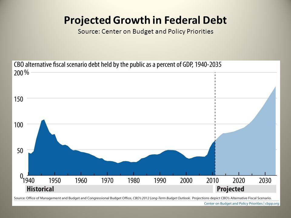 Projected Growth in Federal Debt Source: Center on Budget and Policy Priorities