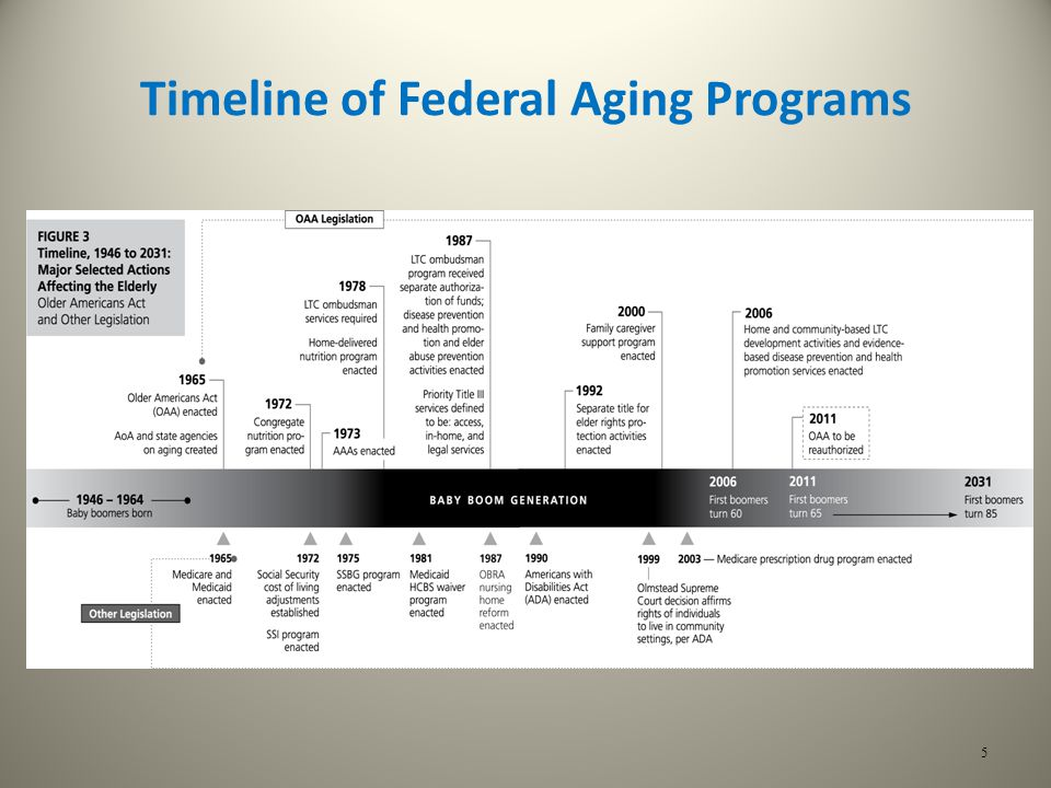 Timeline of Federal Aging Programs