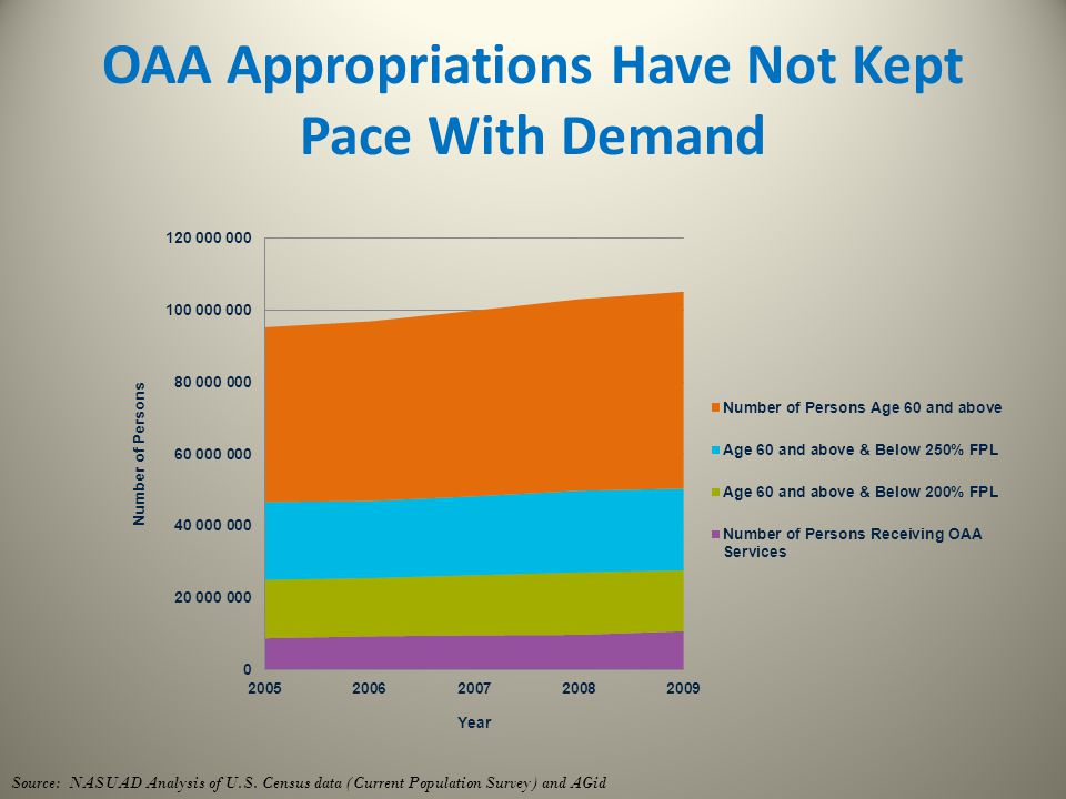 OAA Appropriations Have Not Kept Pace With Demand