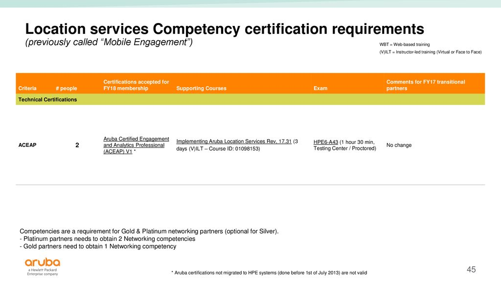 FY18 Partner Ready Certification and Learning criteria guide V7