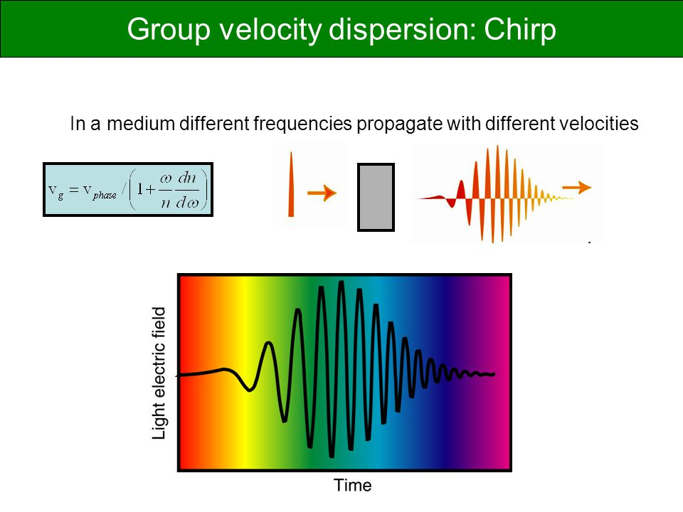 Group velocity dispersion: Chirp