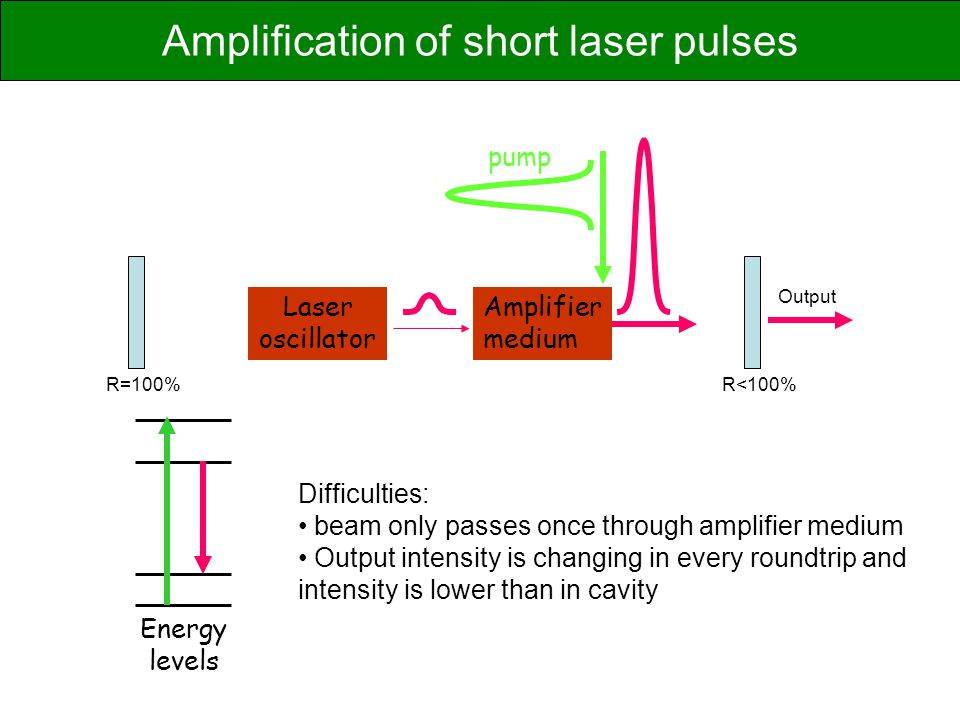 Amplification of short laser pulses
