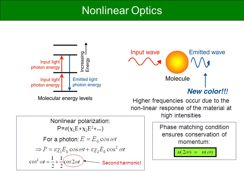 Nonlinear Optics Higher frequencies occur due to the non-linear response of the material at high intensities.