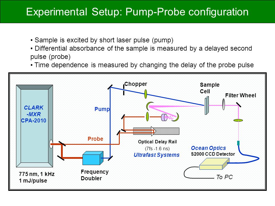 Experimental Setup: Pump-Probe configuration