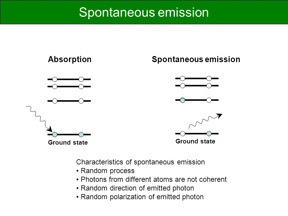 Spontaneous emission Absorption Spontaneous emission
