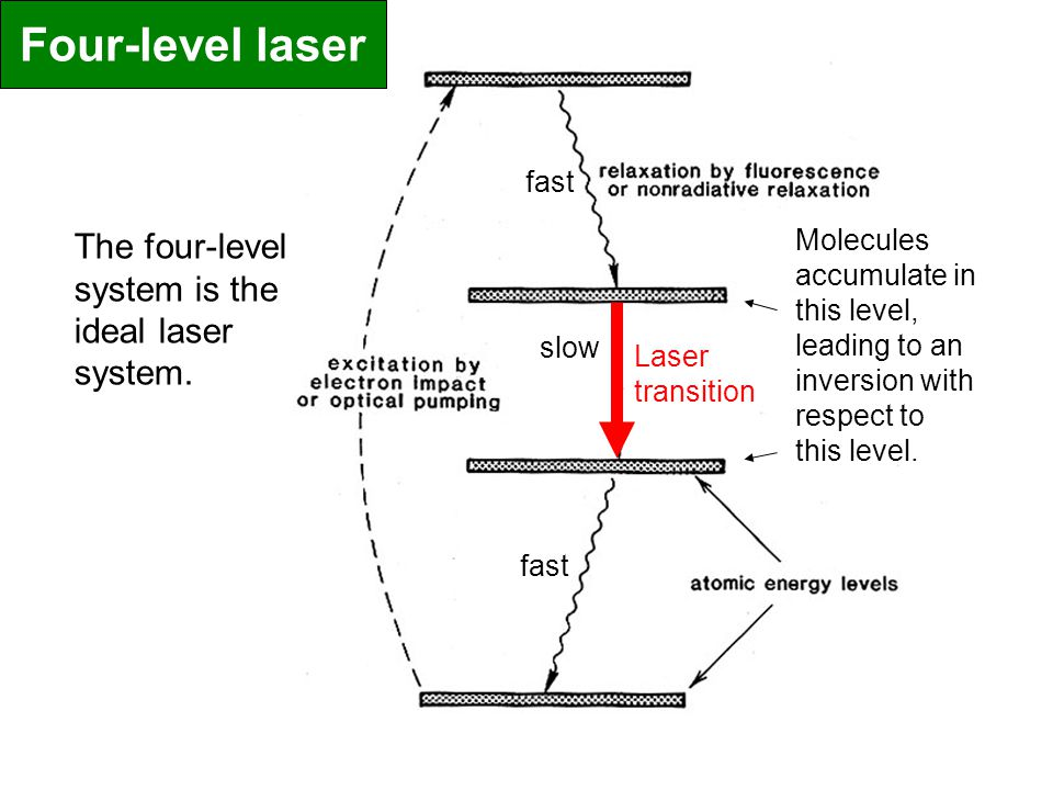 Four-level laser The four-level system is the ideal laser system. fast