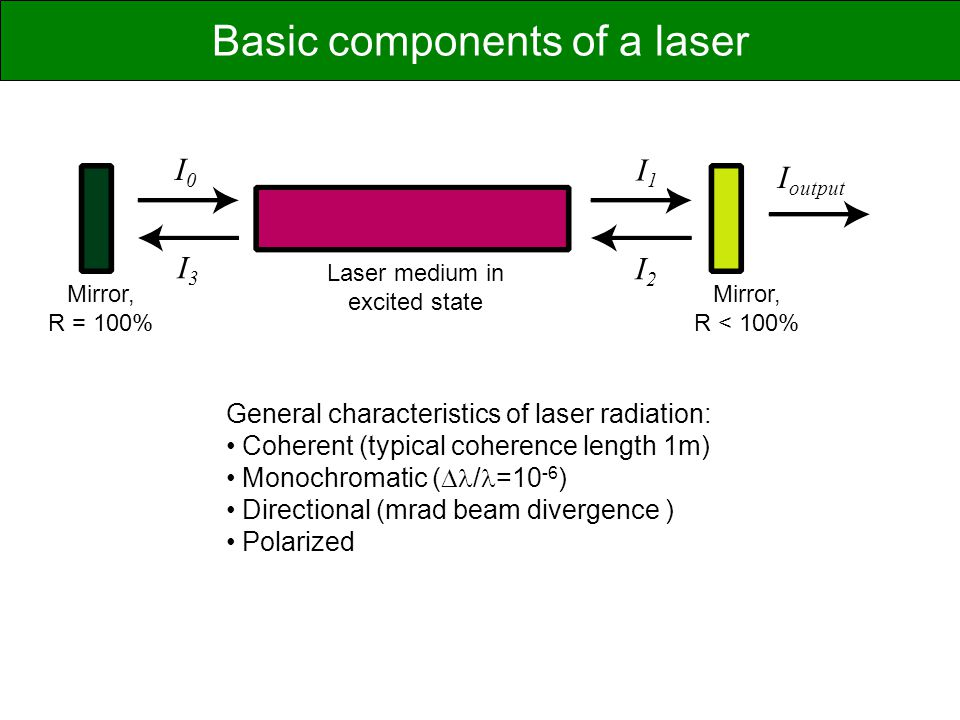 Basic components of a laser