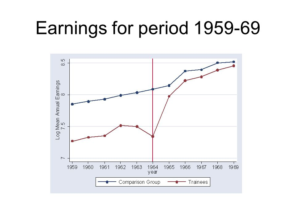 Earnings for period