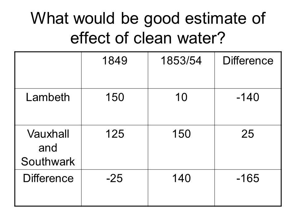 What would be good estimate of effect of clean water