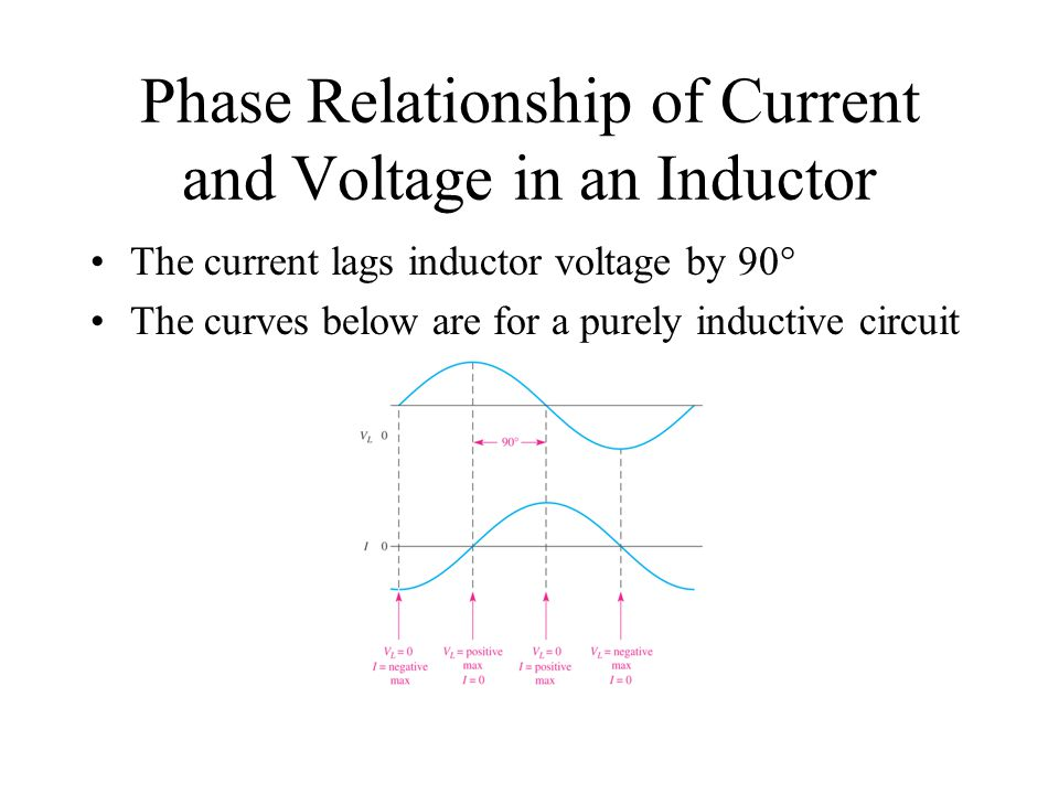 Phase Relationship of Current and Voltage in an Inductor