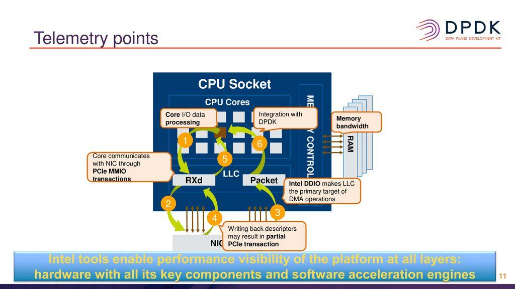 Hardware-Level Performance Analysis of Platform I/O - ppt
