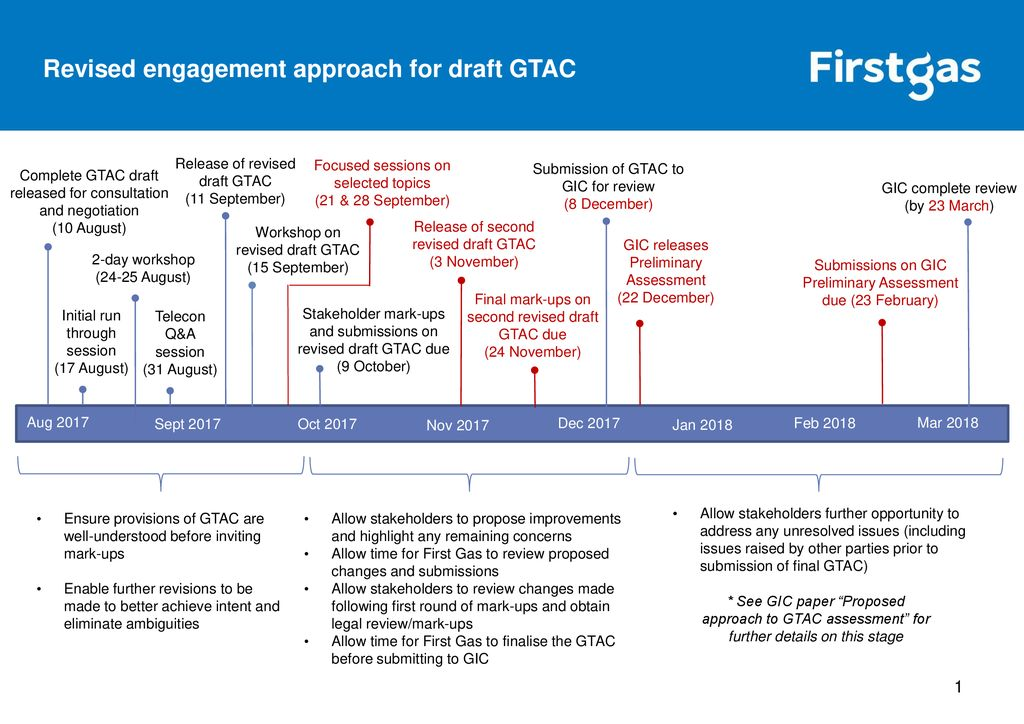 Revised engagement approach for draft GTAC - ppt download