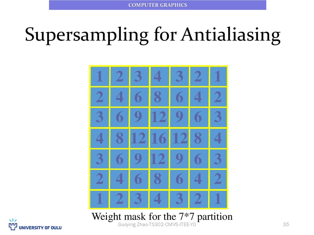 L10 Polygon Filling Antialiasing Clipping