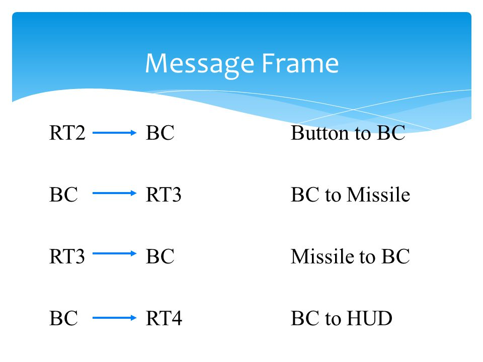 Message Frame RT2 BC Button to BC BC RT3 BC to Missile