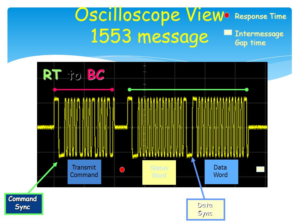 Oscilloscope View 1553 message