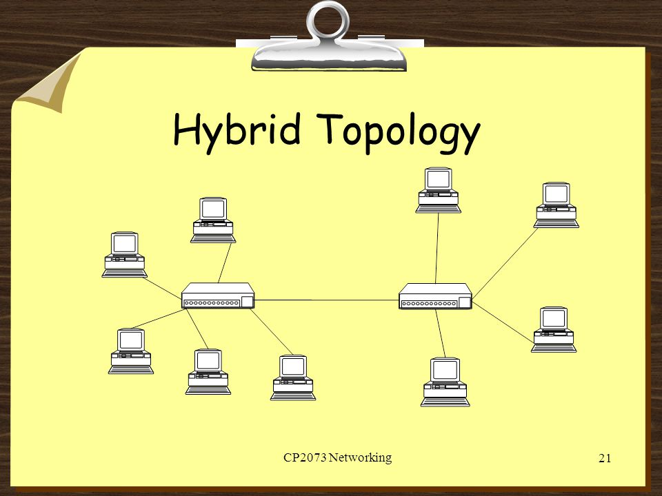 Hybrid Topology CP2073 Networking