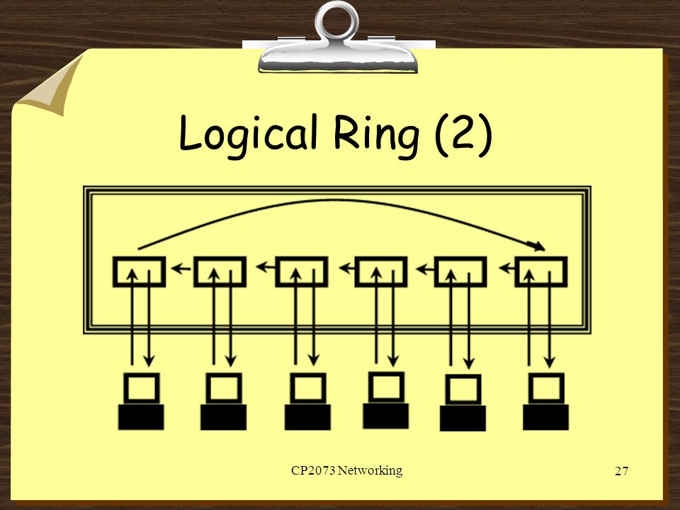 Logical Ring (2) CP2073 Networking