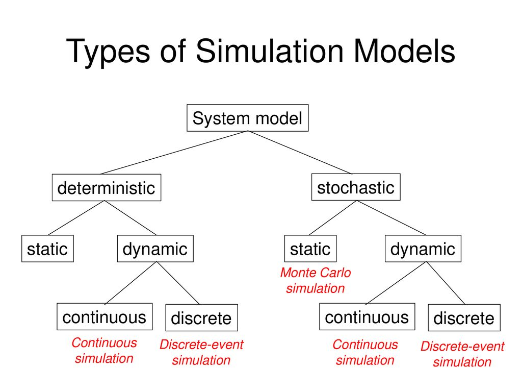 Modeling and Simulation: Fundamentals and Implementation - ppt download