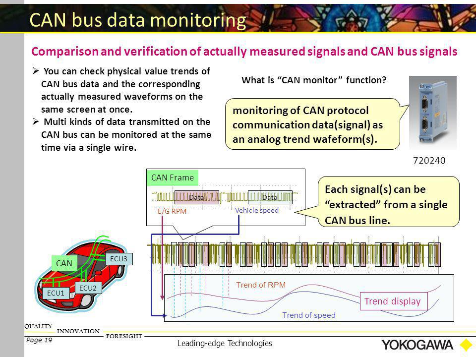 CAN bus signal monitoring using the DL850V - ppt download